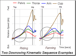 Kinematic Sequence 3